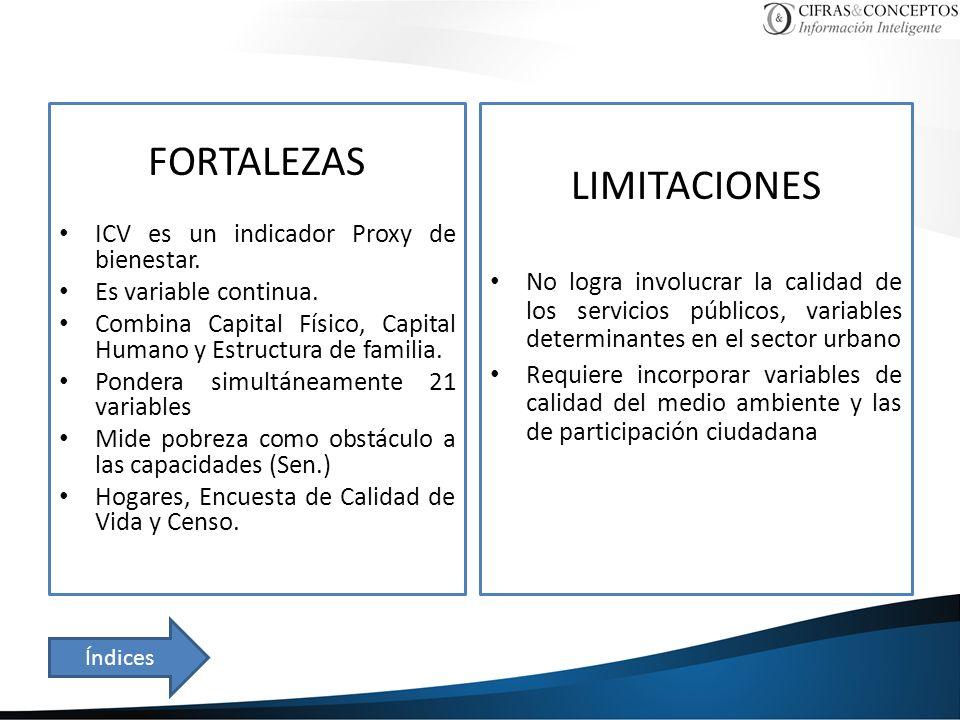 FORTALEZAS LIMITACIONES ICV es un indicador Proxy de bienestar.