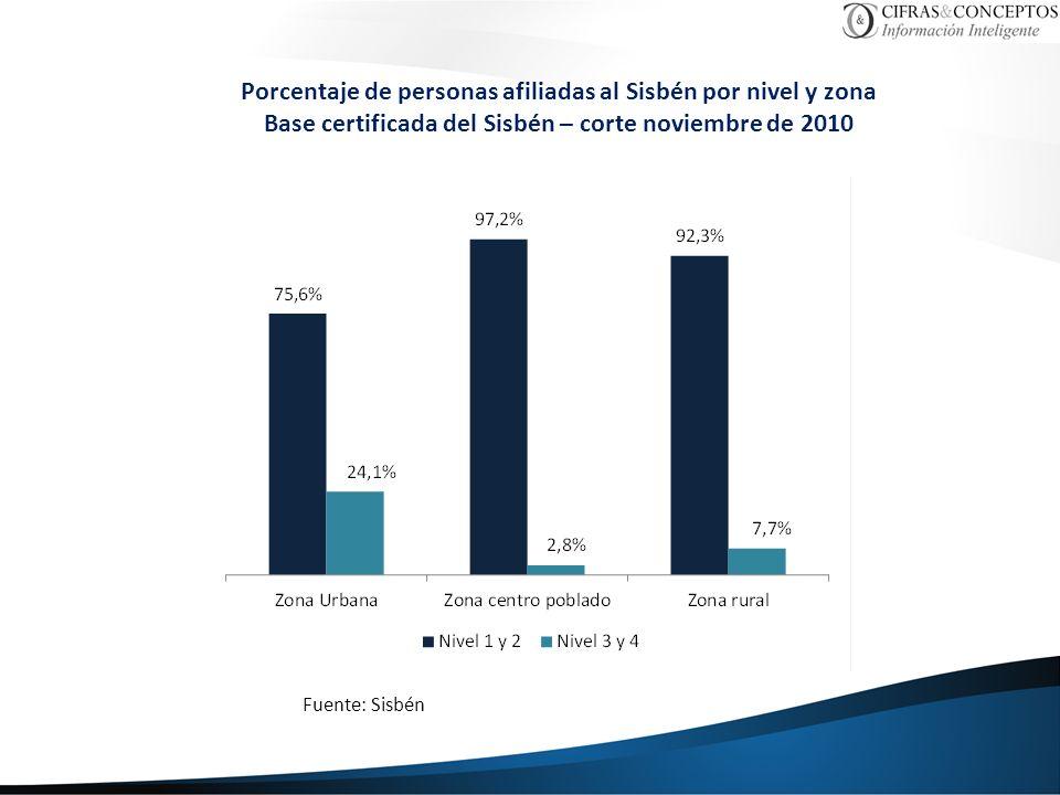 Porcentaje de personas afiliadas al Sisbén por nivel y zona