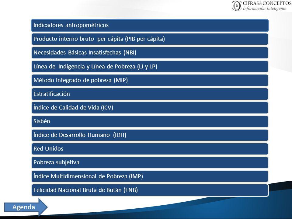 Agenda Indicadores antropométricos