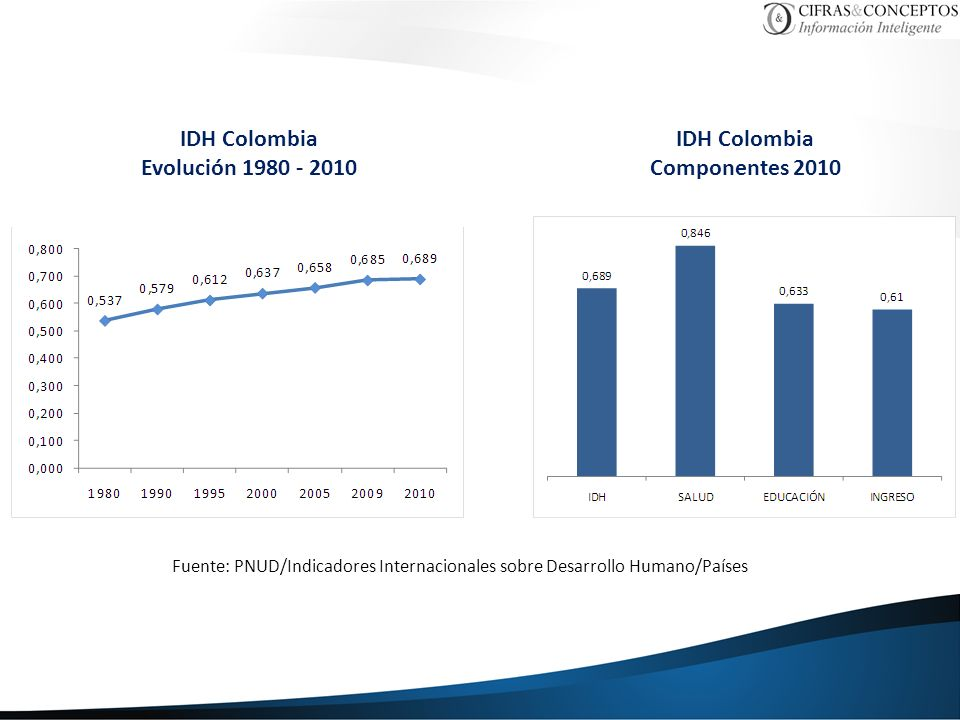 IDH Colombia Evolución 1980 - 2010 IDH Colombia Componentes 2010