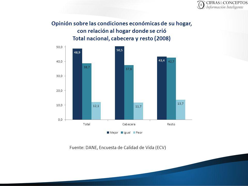 Total nacional, cabecera y resto (2008)