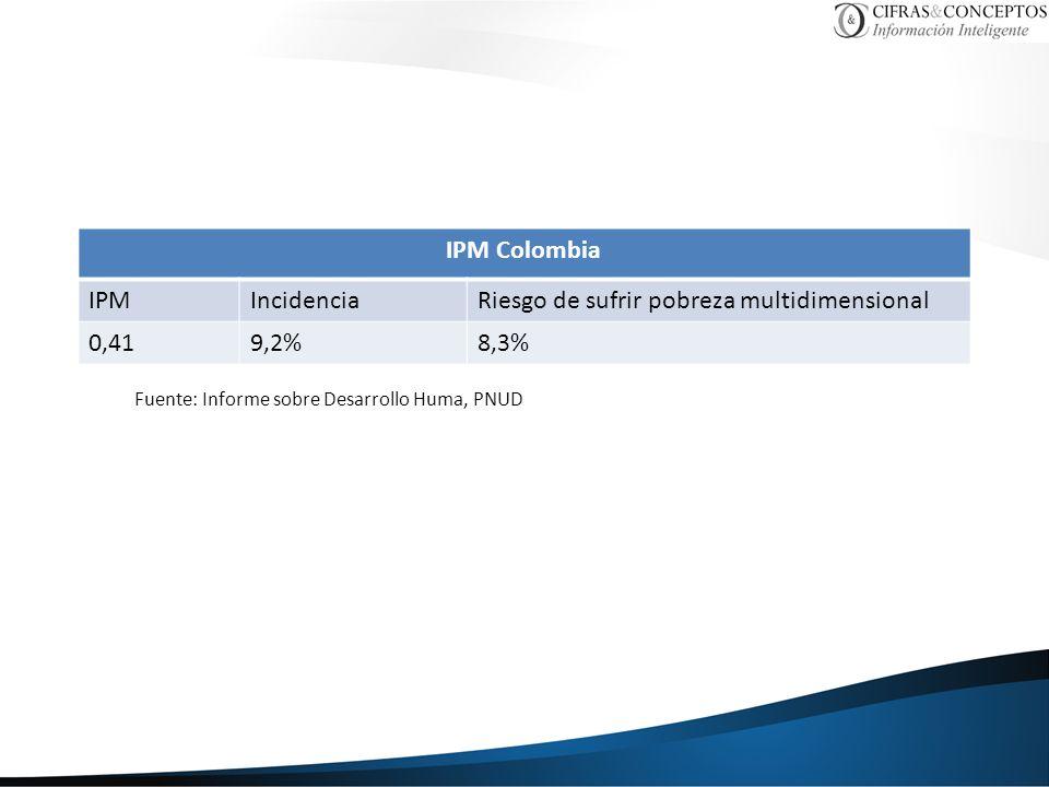 Riesgo de sufrir pobreza multidimensional 0,41 9,2% 8,3%