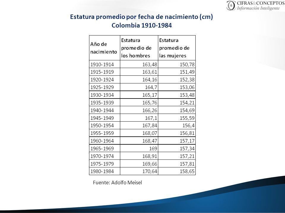 Estatura promedio por fecha de nacimiento (cm)