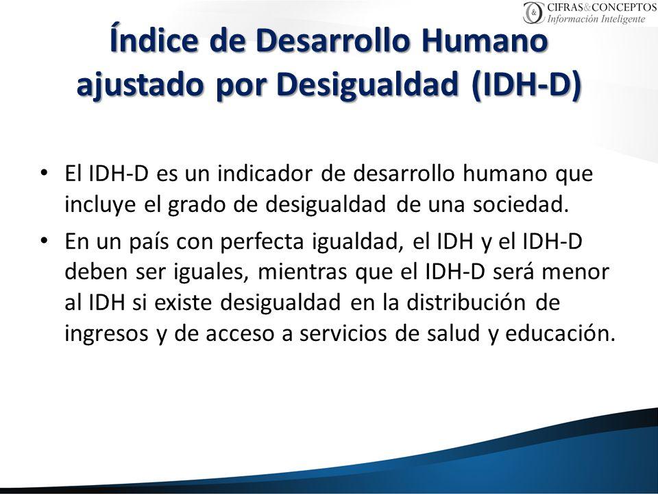 Índice de Desarrollo Humano ajustado por Desigualdad (IDH-D)