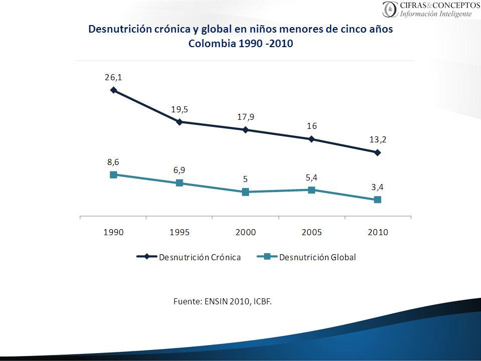 Desnutrición crónica y global en niños menores de cinco años