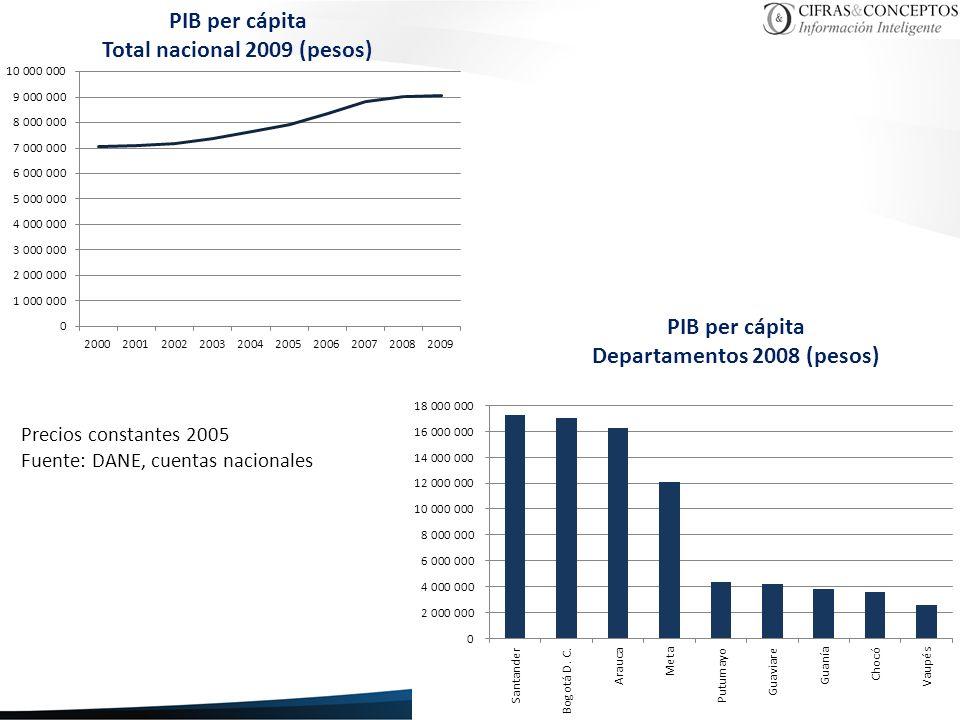 Total nacional 2009 (pesos) Departamentos 2008 (pesos)