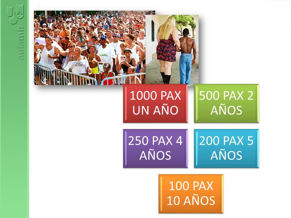 1000 PAX UN AÑO 500 PAX 2 AÑOS 250 PAX 4 AÑOS 200 PAX 5 AÑOS 100 PAX 10 AÑOS