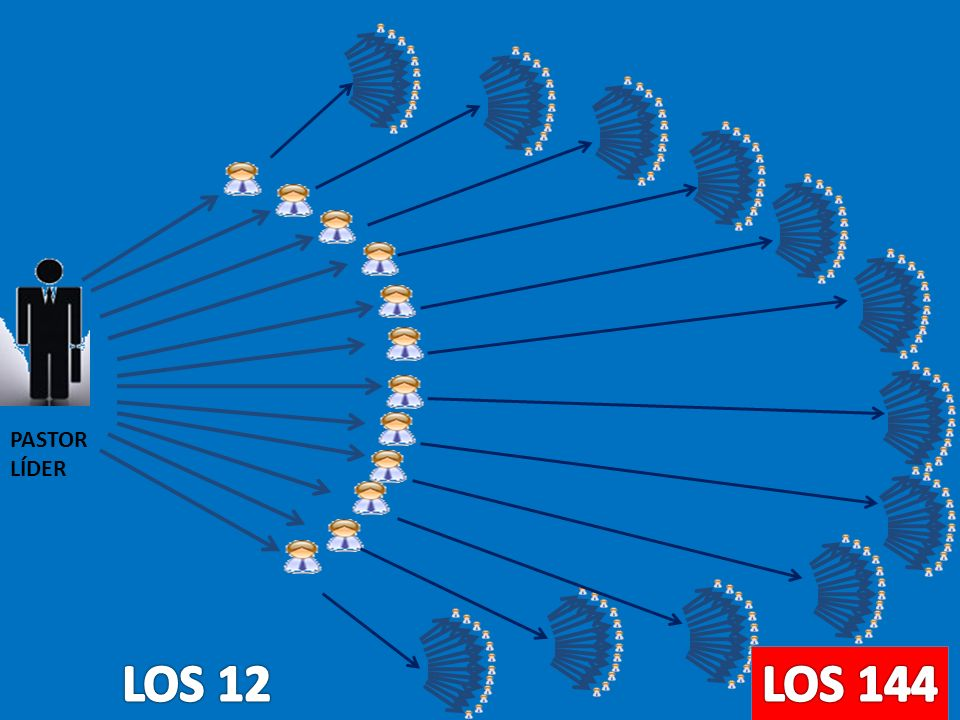 PASTOR LÍDER LOS 12 LOS 144