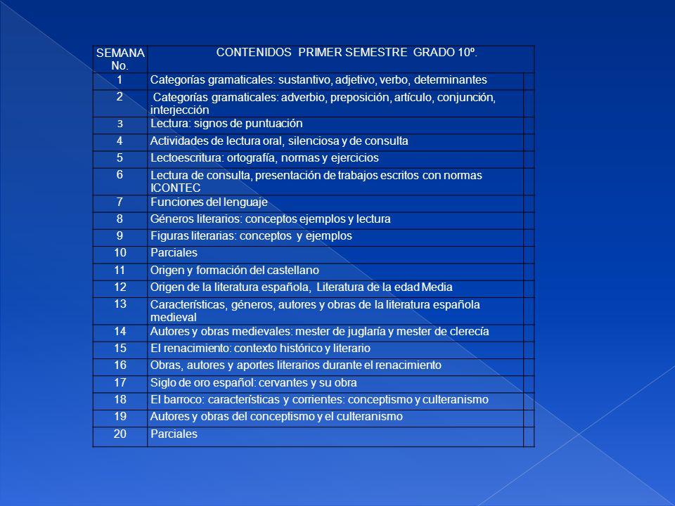 SEMANA No. CONTENIDOS PRIMER SEMESTRE GRADO 10º. 1. Categorías gramaticales: sustantivo, adjetivo, verbo, determinantes.