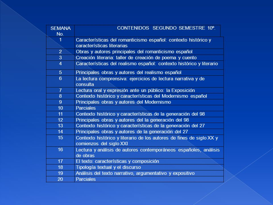 SEMANA No. CONTENIDOS SEGUNDO SEMESTRE 10º. 1. Características del romanticismo español: contexto histórico y características literarias.