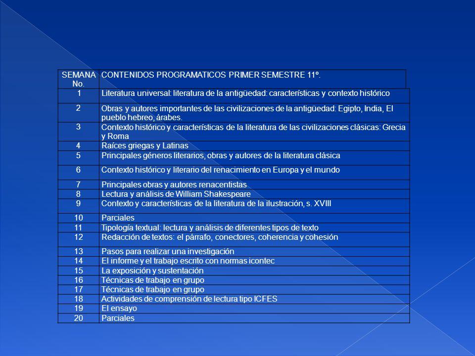 SEMANA No. CONTENIDOS PROGRAMATICOS PRIMER SEMESTRE 11º. 1.