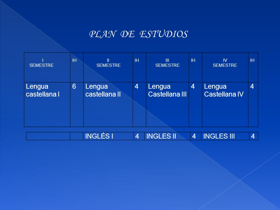 PLAN DE ESTUDIOS Lengua castellana I 6 Lengua castellana II 4