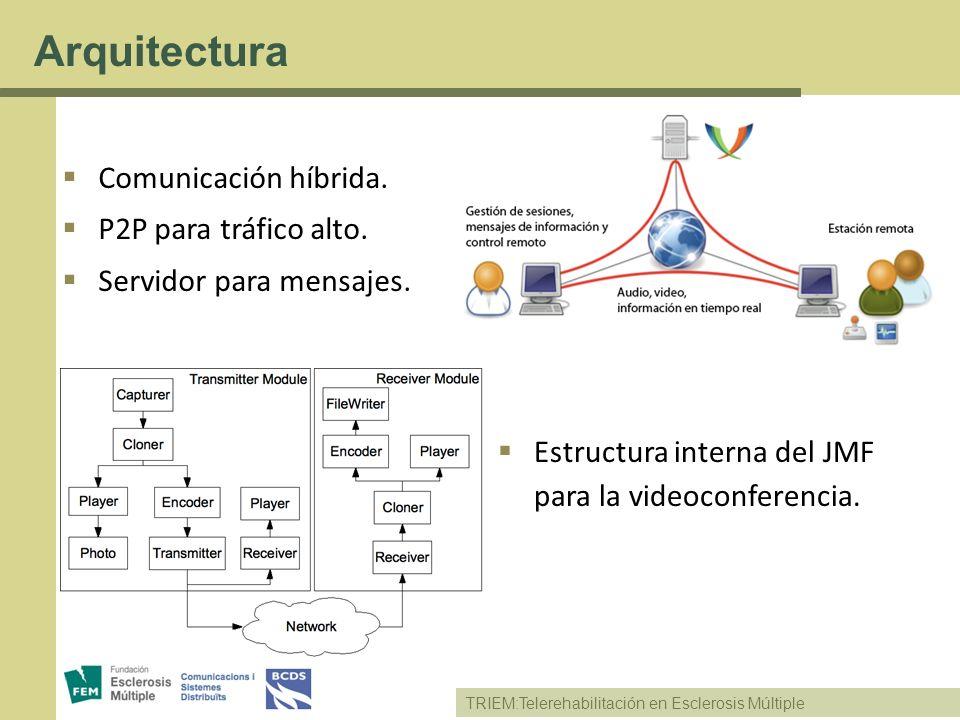 Arquitectura Comunicación híbrida. P2P para tráfico alto.