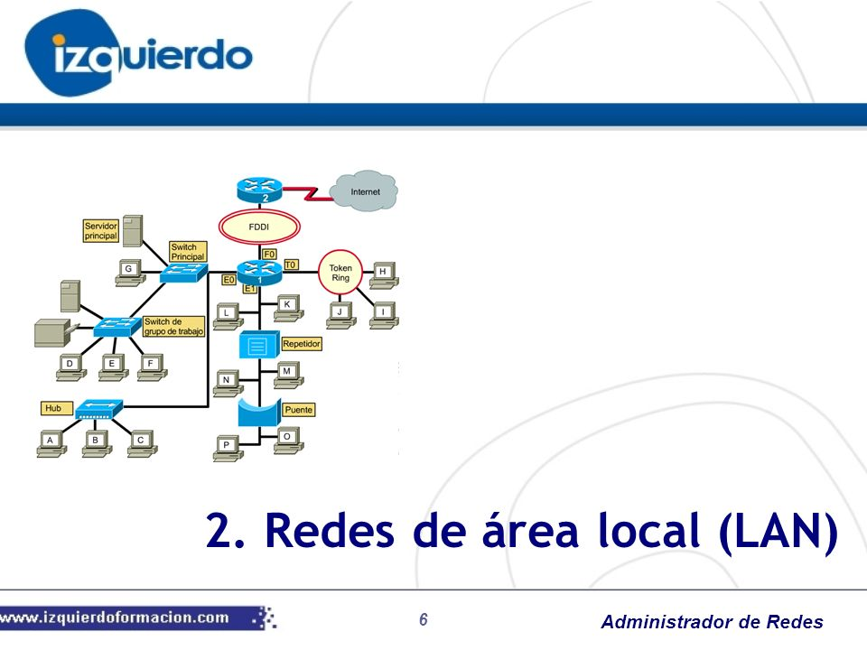 2. Redes de área local (LAN)