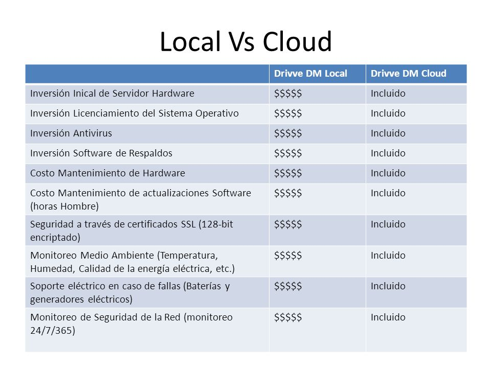 Local Vs Cloud Drivve DM Local Drivve DM Cloud