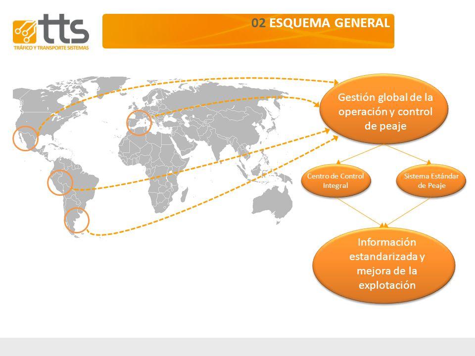 02 ESQUEMA GENERAL Gestión global de la operación y control de peaje
