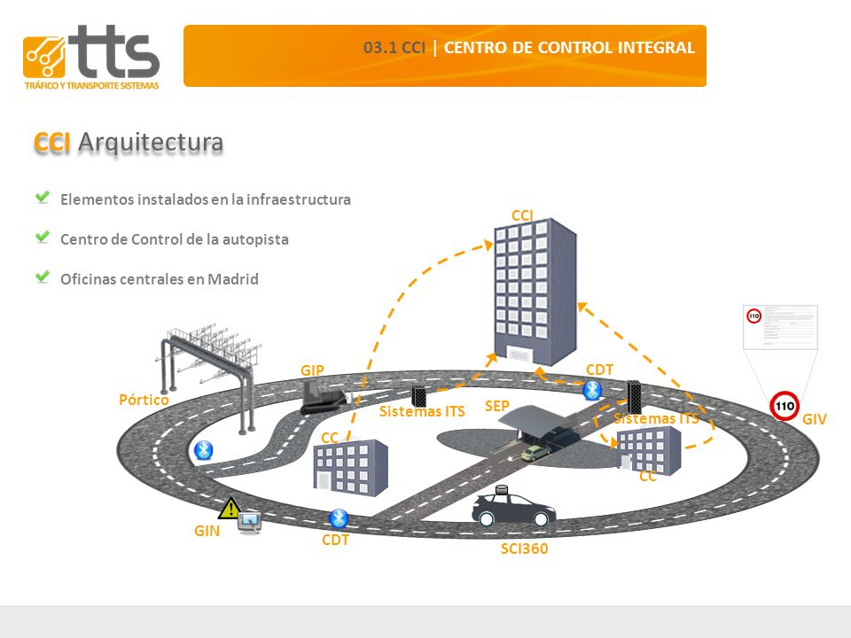 CCI Arquitectura 03.1 CCI | CENTRO DE CONTROL INTEGRAL
