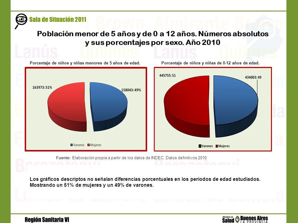 Población menor de 5 años y de 0 a 12 años. Números absolutos
