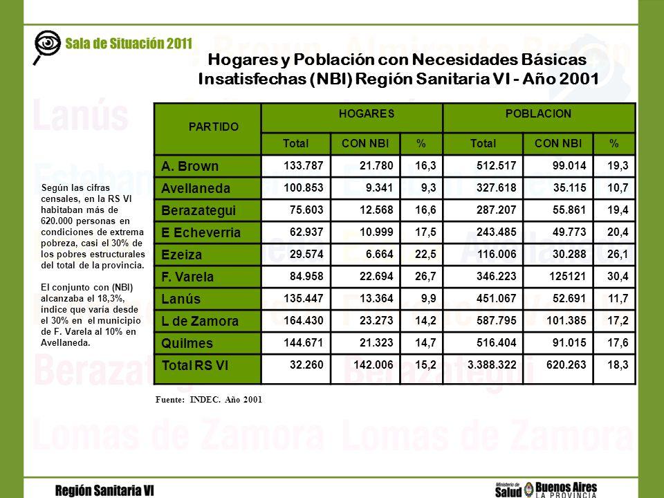 Insatisfechas (NBI) Región Sanitaria VI - Año 2001