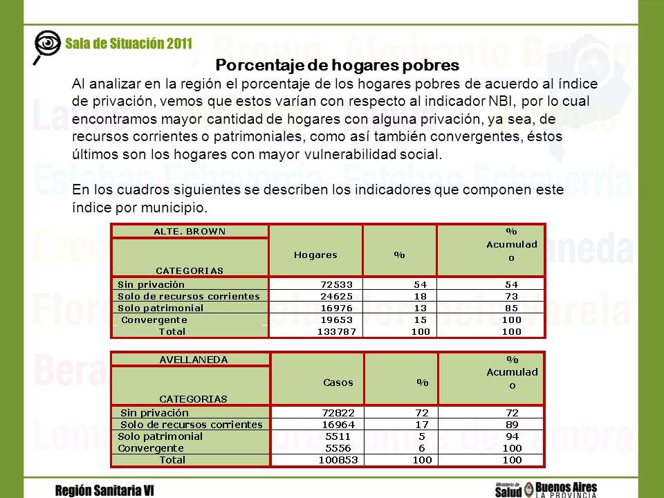 Porcentaje de hogares pobres