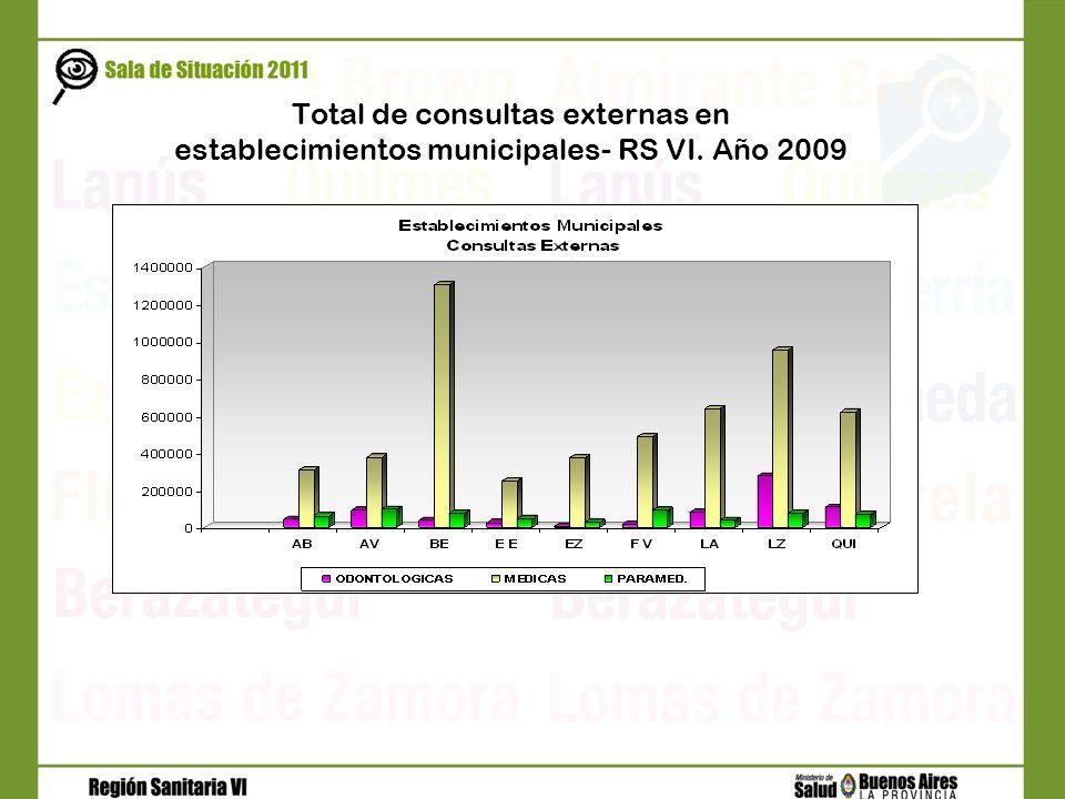Total de consultas externas en establecimientos municipales- RS VI
