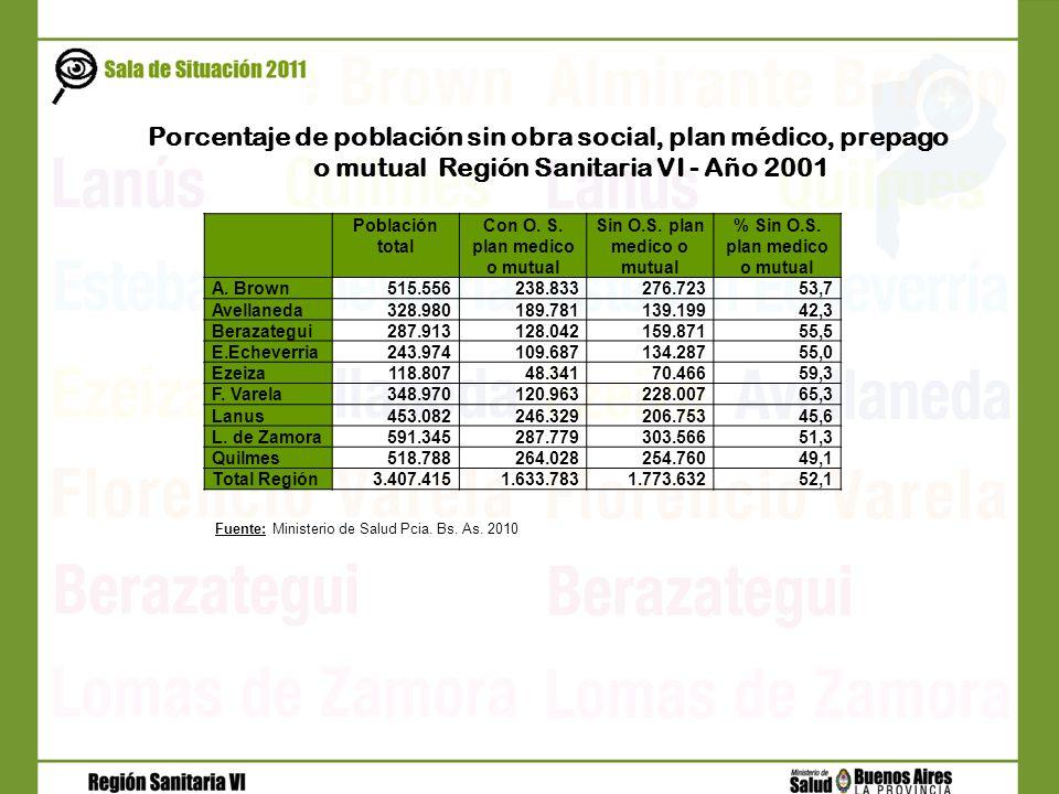 Porcentaje de población sin obra social, plan médico, prepago