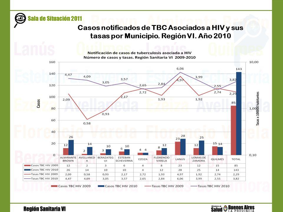 Casos notificados de TBC Asociados a HIV y sus tasas por Municipio