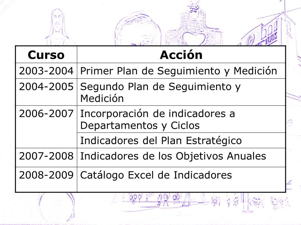 Curso Acción 2003-2004 Primer Plan de Seguimiento y Medición 2004-2005