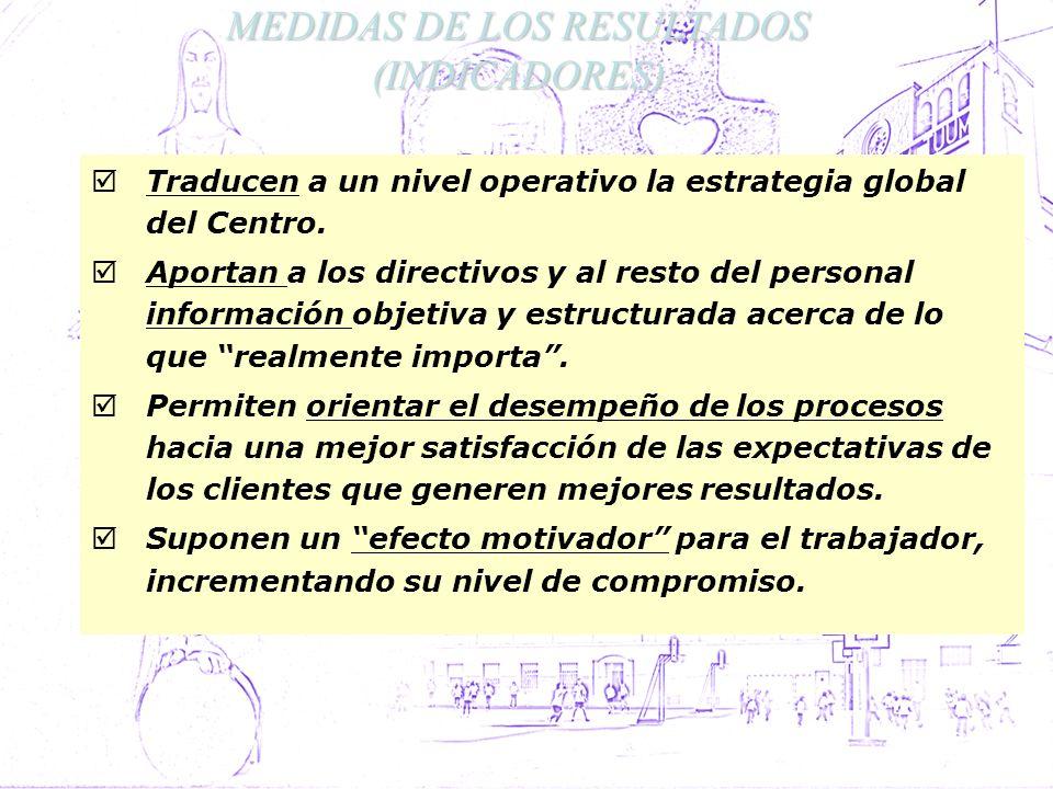 MEDIDAS DE LOS RESULTADOS (INDICADORES)