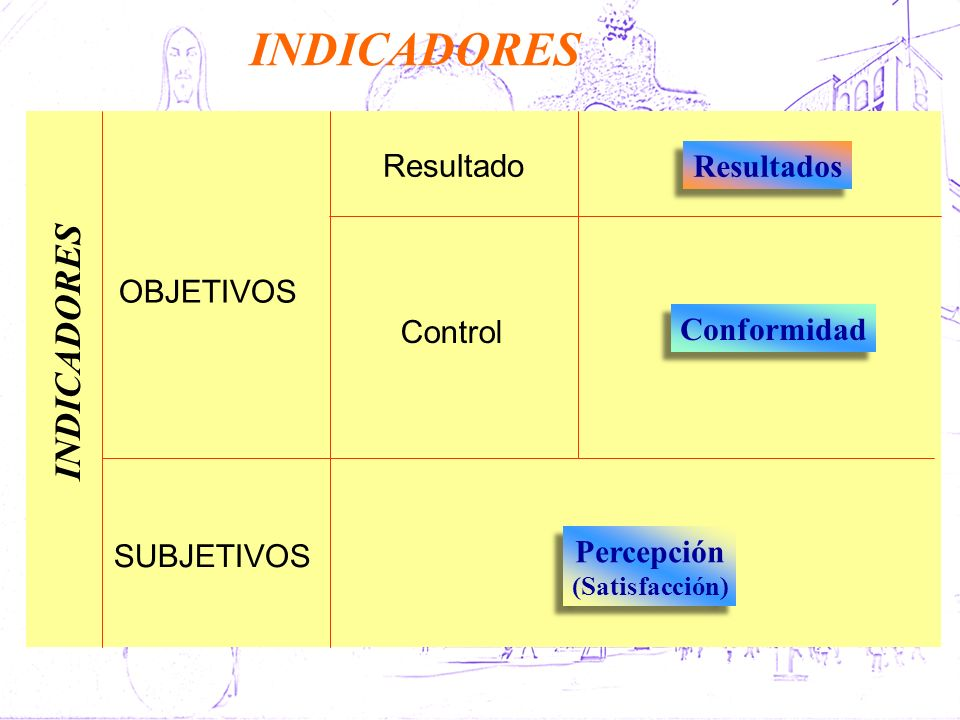 INDICADORES INDICADORES Resultado Resultados OBJETIVOS Conformidad