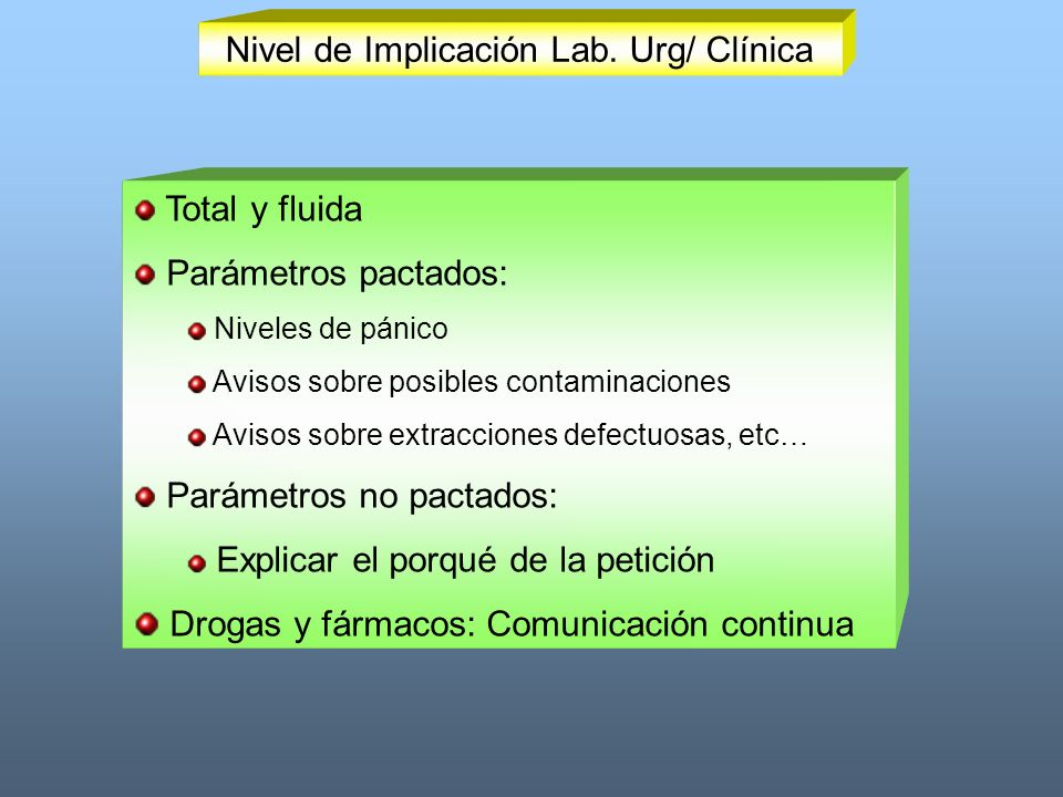 Nivel de Implicación Lab. Urg/ Clínica
