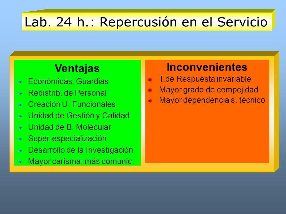 Lab. 24 h.: Repercusión en el Servicio