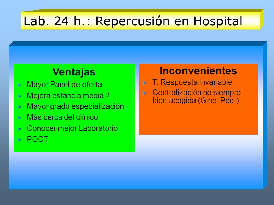 Lab. 24 h.: Repercusión en Hospital