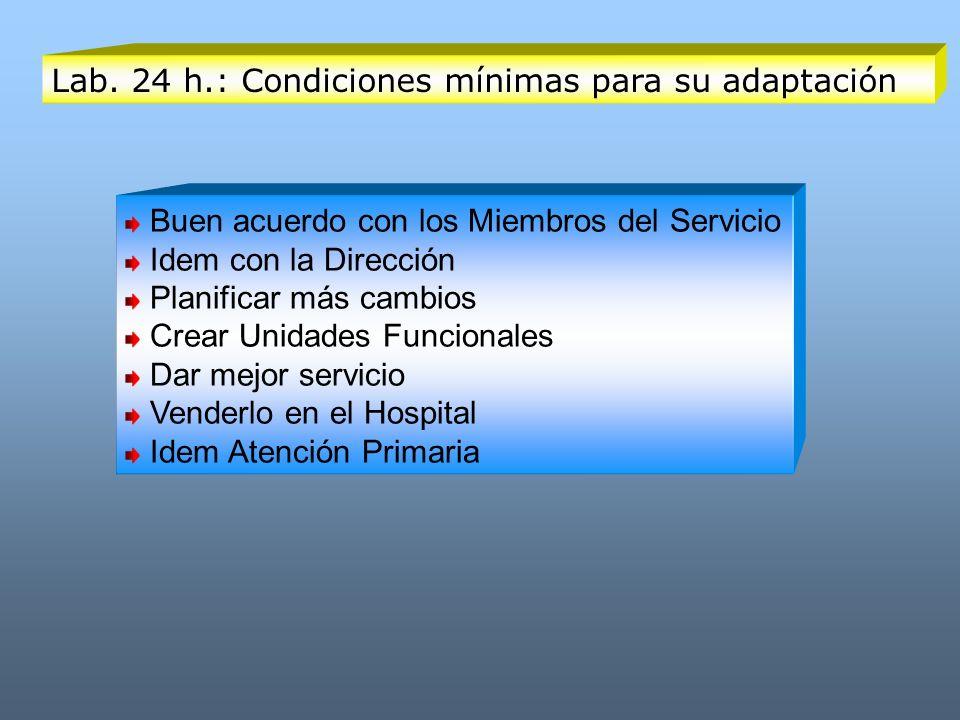 Lab. 24 h.: Condiciones mínimas para su adaptación