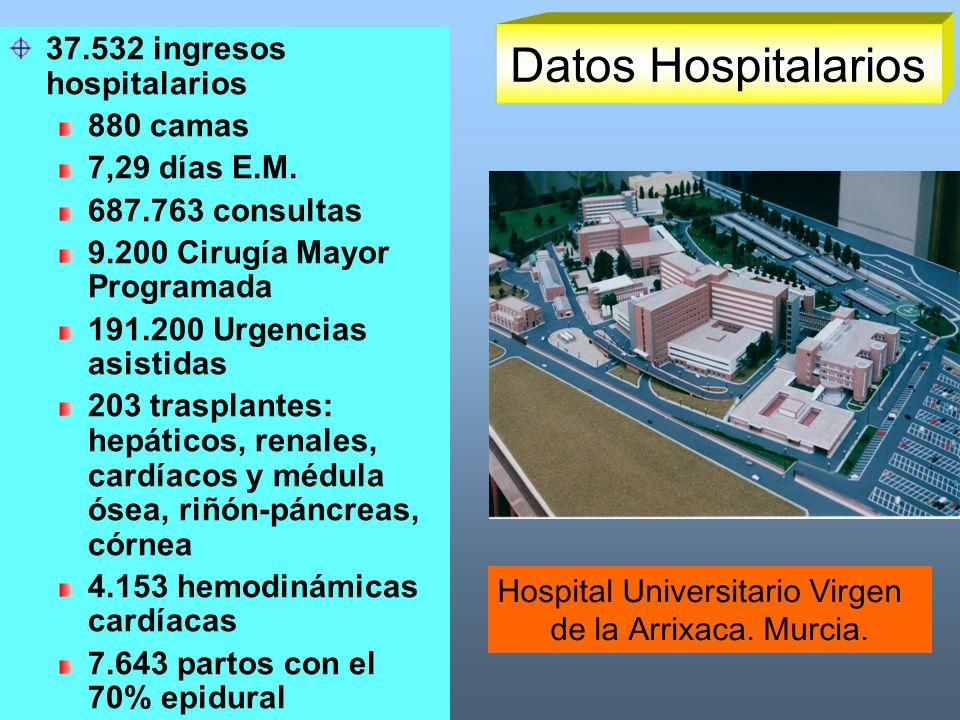 Datos Hospitalarios 37.532 ingresos hospitalarios 880 camas