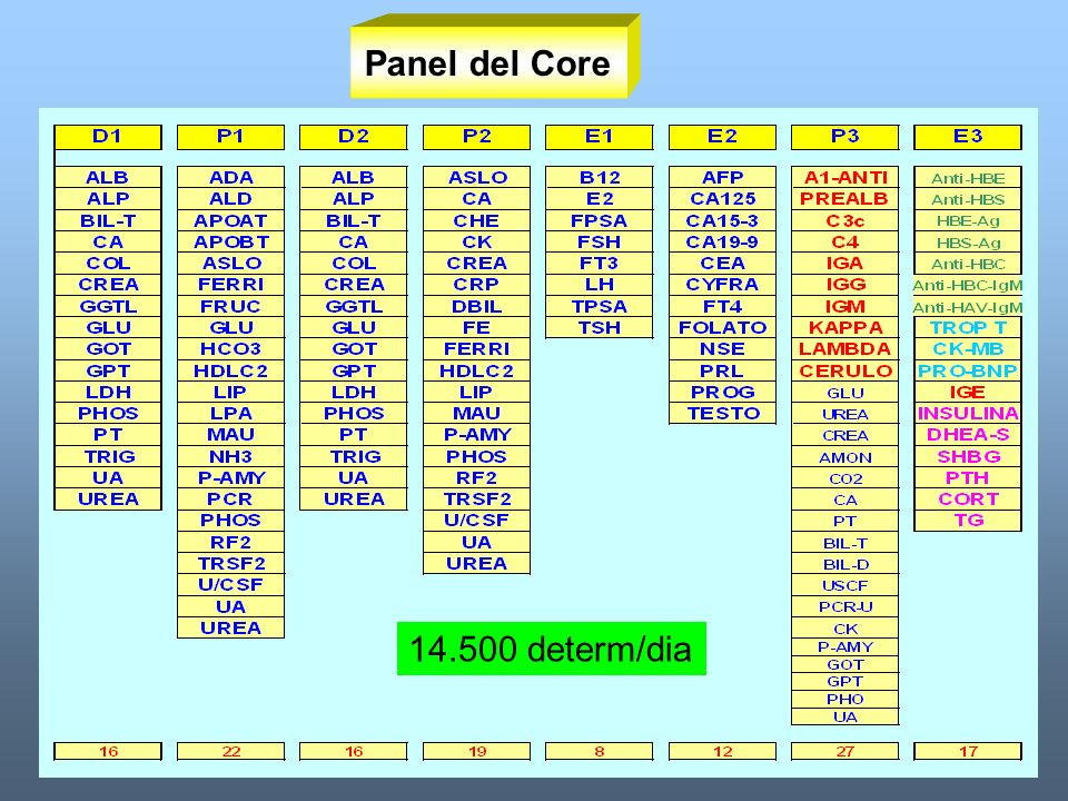 Panel del Core 14.500 determ/dia