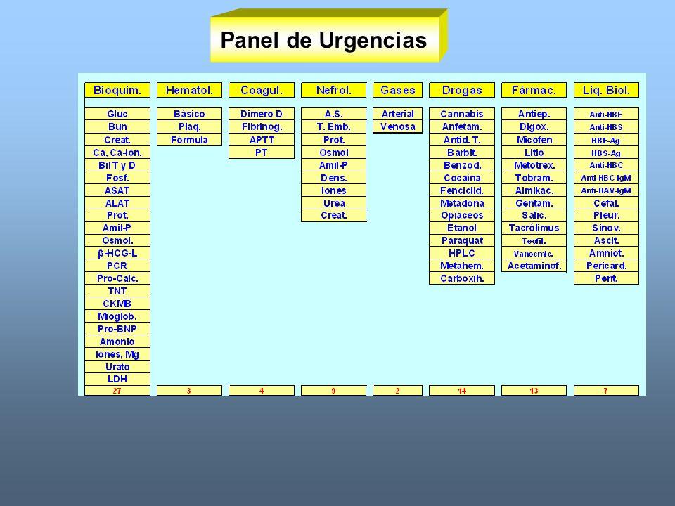 Panel de Urgencias