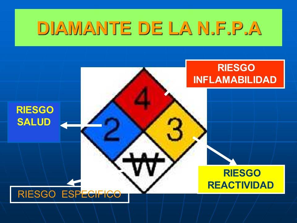 DIAMANTE DE LA N.F.P.A INFLAMABILIDAD SALUD REACTIVIDAD