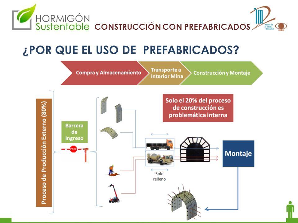 CONSTRUCCIÓN CON PREFABRICADOS