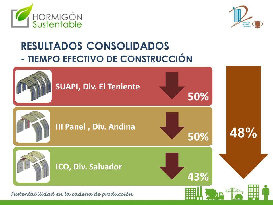 48% 50% 50% 43% RESULTADOS CONSOLIDADOS