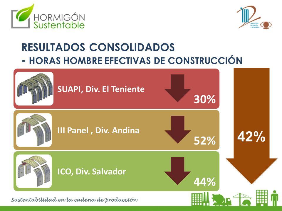 42% 30% 52% 44% RESULTADOS CONSOLIDADOS
