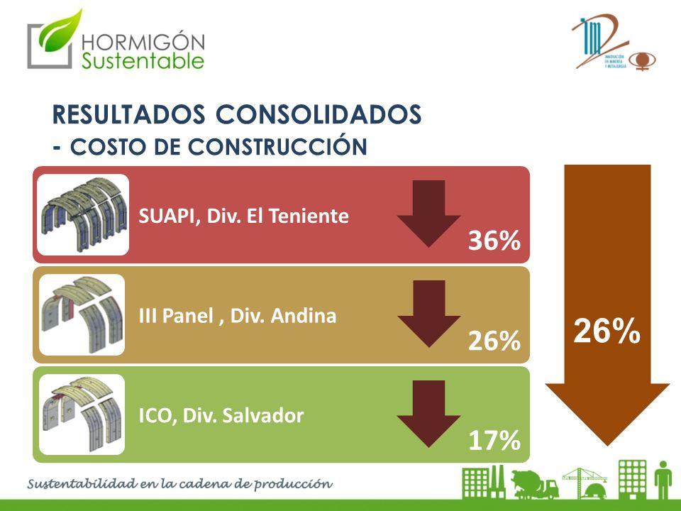 26% 36% 26% 17% RESULTADOS CONSOLIDADOS - COSTO DE CONSTRUCCIÓN