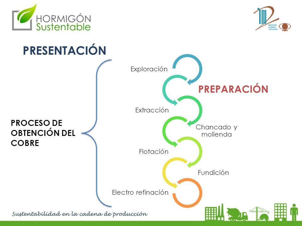 PRESENTACIÓN PREPARACIÓN Proceso de obtención del Cobre Exploración