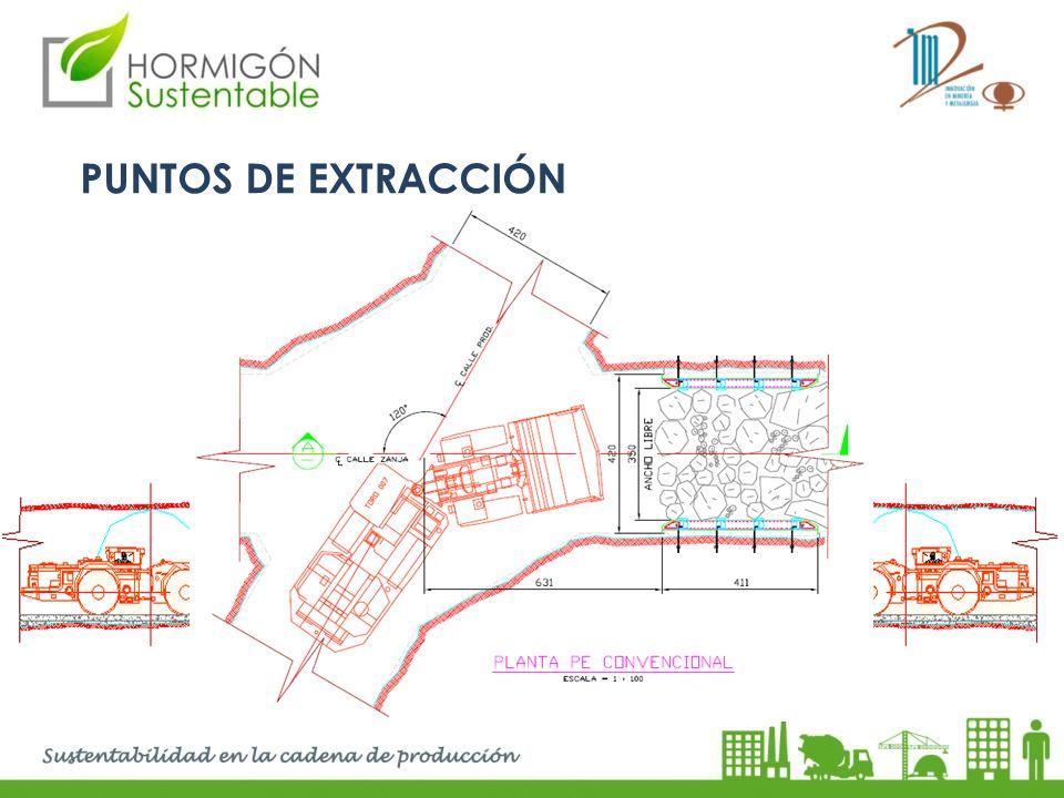 PUNTOS DE EXTRACCIÓN