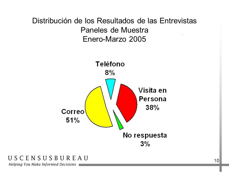 Distribución de los Resultados de las Entrevistas Paneles de Muestra Enero-Marzo 2005
