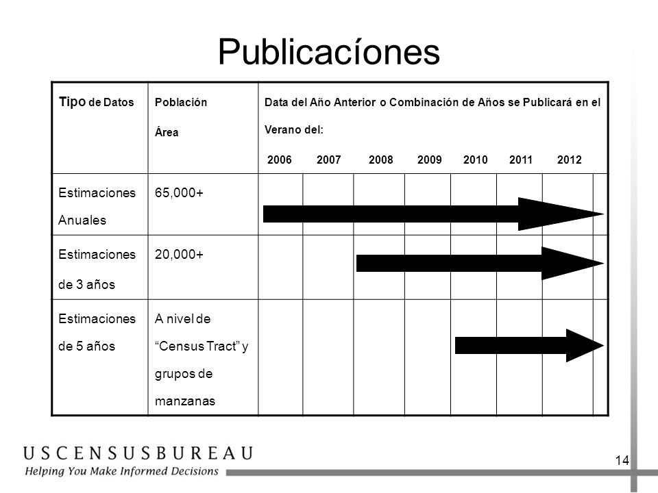 Publicacíones Tipo de Datos Estimaciones Anuales 65,000+ Estimaciones