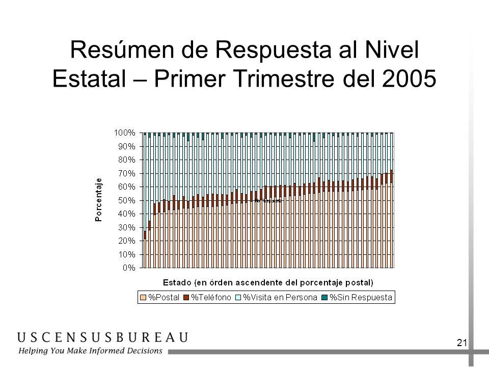 Resúmen de Respuesta al Nivel Estatal – Primer Trimestre del 2005