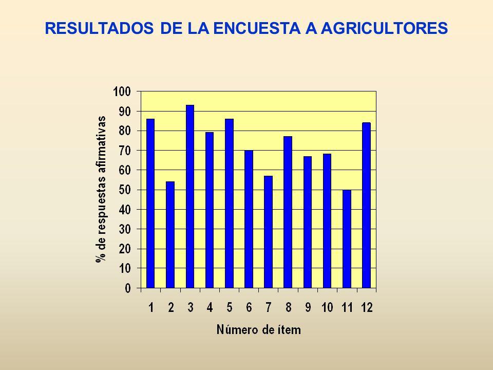 RESULTADOS DE LA ENCUESTA A AGRICULTORES