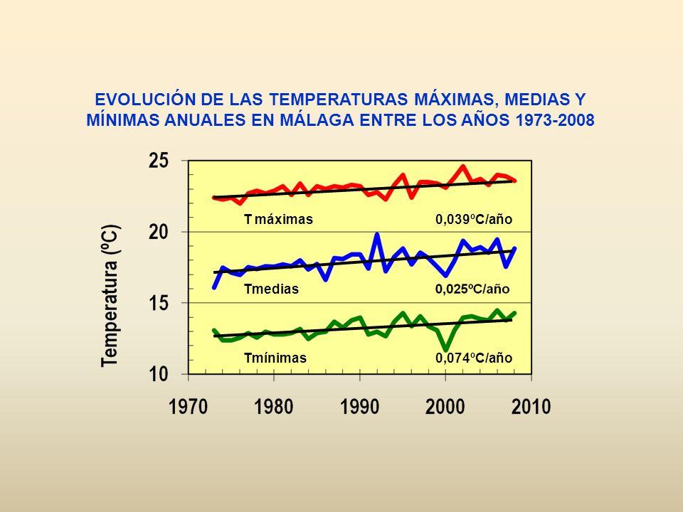 T máximas Tmedias. Tmínimas. EVOLUCIÓN DE LAS TEMPERATURAS MÁXIMAS, MEDIAS Y MÍNIMAS ANUALES EN MÁLAGA ENTRE LOS AÑOS 1973-2008.