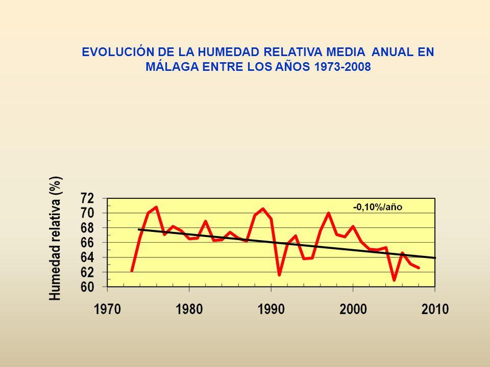 EVOLUCIÓN DE LA HUMEDAD RELATIVA MEDIA ANUAL EN MÁLAGA ENTRE LOS AÑOS 1973-2008